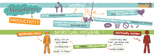 [Doodle of the Month] Cleanliness and Productivity ProductiveMuslim