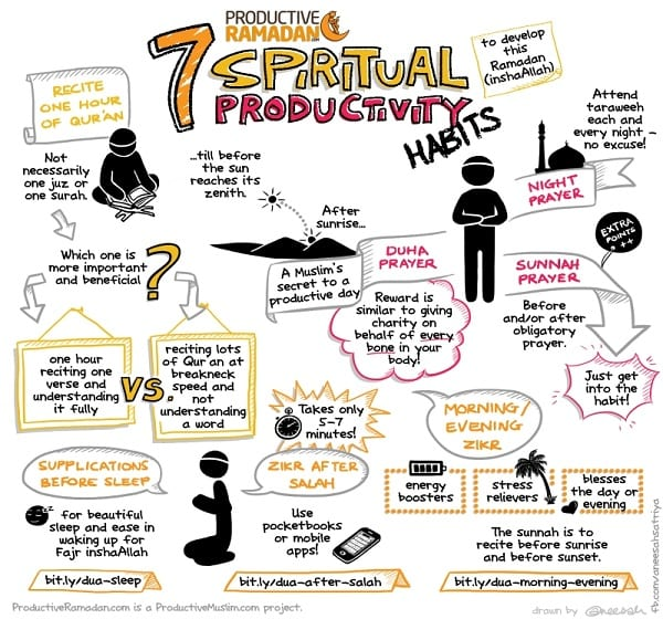 [Behind the Scenes] How Productive Muslim Doodles Are Developed | Productive Muslim