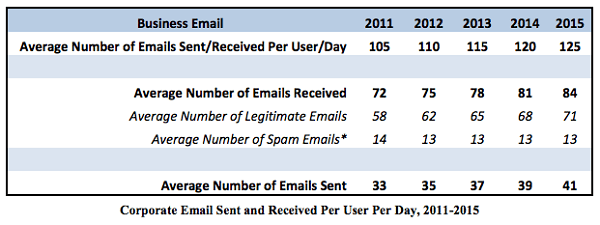Corporate Emails Sent and Received per User per Day | Productive Muslim
