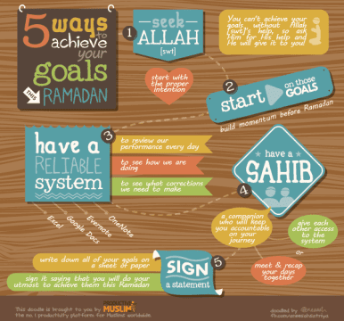 ProductiveMuslim  Ways to Achieve Your Goals This Ramadan