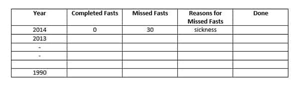 Make Up Your Missed Fasts Easily Before Ramadan: Count, Commit and Commence! | ProductiveMuslim