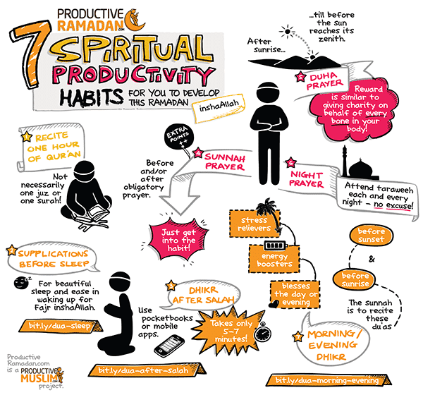 7 spiritual productivity habits for you to develop this Ramadan | ProductiveMuslim